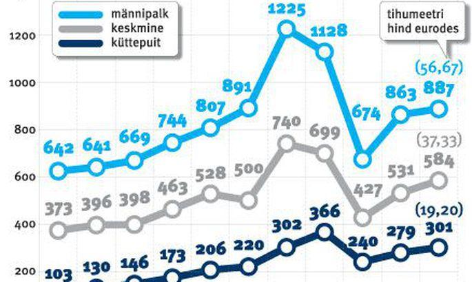 df874841f42 Küttepuidu hind kasvab elektrijaamade survel karmilt - Äriuudised ...