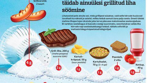 Soolasisaldus grillipeo toitudes FOTO: Graafika: Alari Paluots
